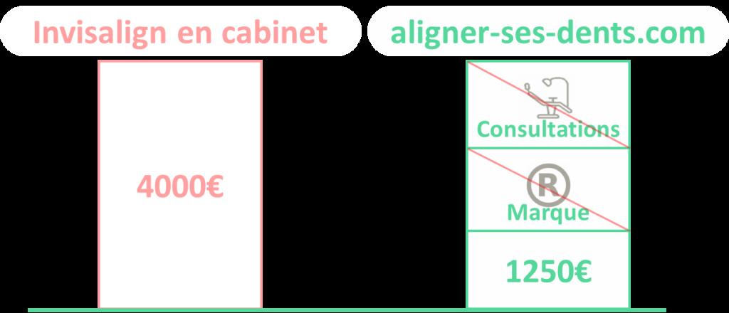 Prix aligneur transparent